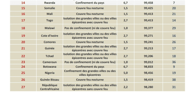 Gestion de la Covid - 19 : un nouveau rapport place le Sénégal à la 32ème place en Afrique